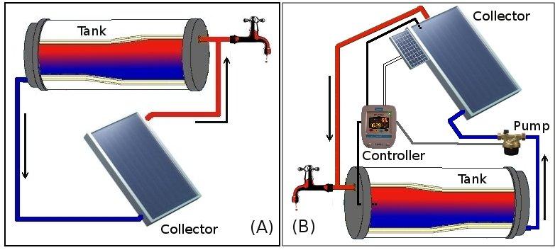 Como funciona o aquecedor solar? Solar Minas